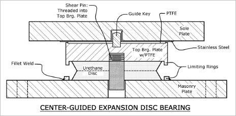 Disc Bearings | Cosmec