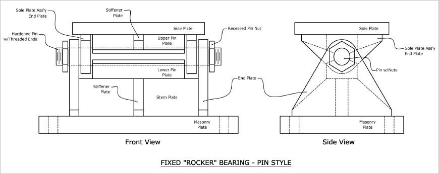 Rocker Bearings Cosmec