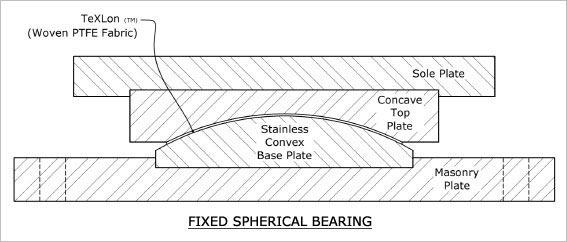 Woven PTFE Spherical Bearings | Cosmec