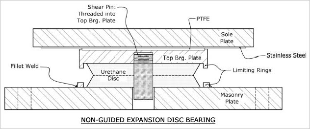 NON-GUIDED EXPANSION DISC BEARINGS