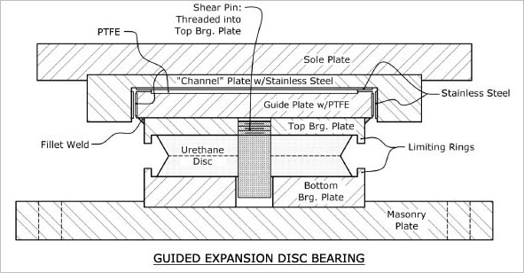 GUIDED EXPANSION DISC BEARINGS