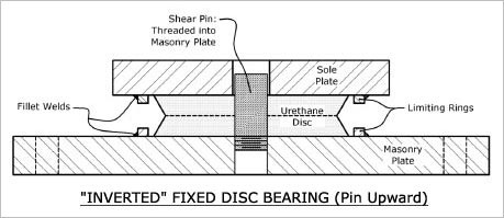 INVERTED DISC POT BEARING