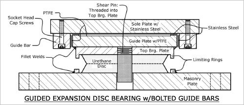 GUIDED EXPANSION DISC BEARING WITH BOLTED GUIDE BARS