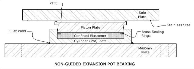 NON-GUIDED EXPANSION POT BEARINGS