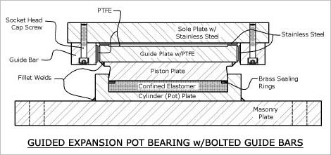 GUIDED EXPANSION POT BEARING WITH BOLTED GUIDE BARS