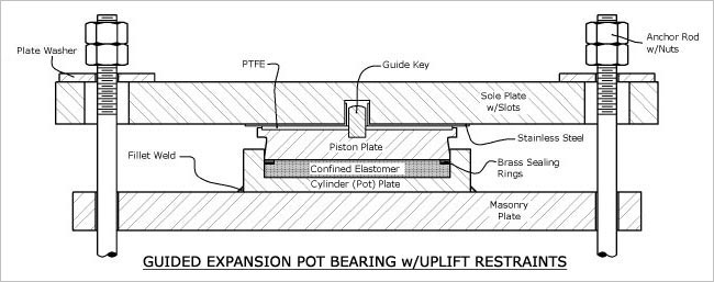 GUIDED EXPANSION POT BEARING w/UPLIFT RESTRAINTS